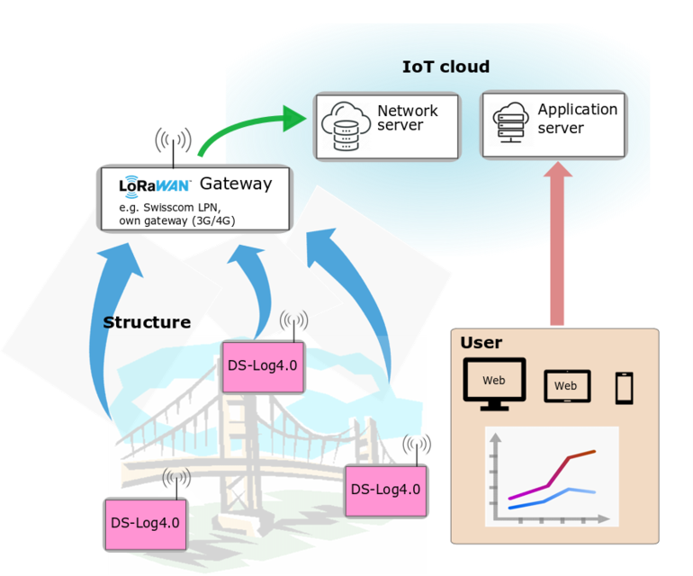 IoT cloud integration of the DS-Log4.0